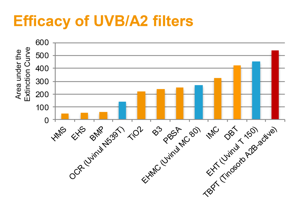 Efficacity-of-UVB-A2-filters-grafico-2
