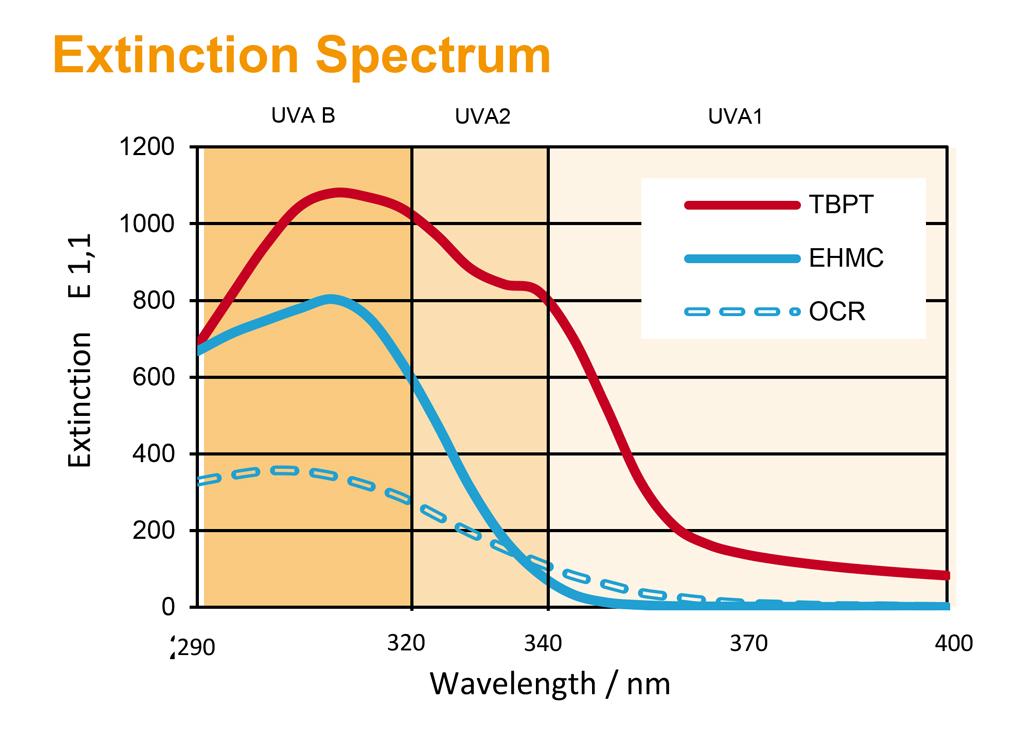 Extinction-Spectrum-Grafico-1