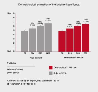 Valutazione-dermatologica-dell-efficacia-sbiancante