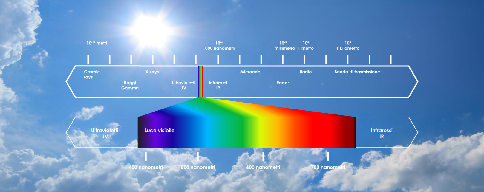 Spettro Solare Eurotrading