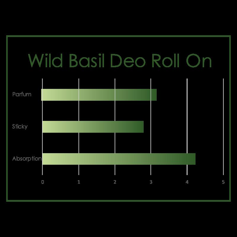 Wild Basil Deo Roll On COD. BDR040919E