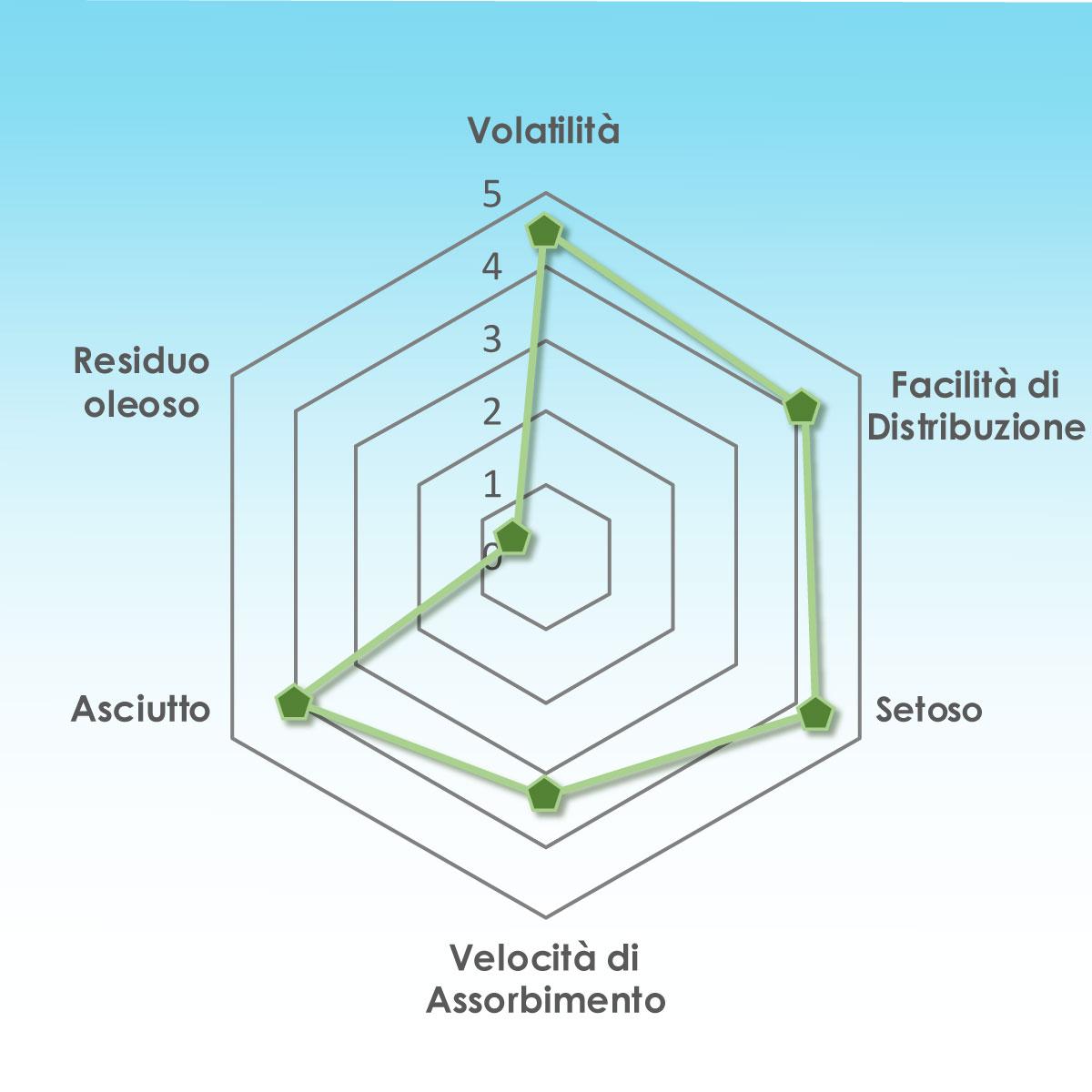 Grafico-Skin-Feel-Eutraderm-Penta