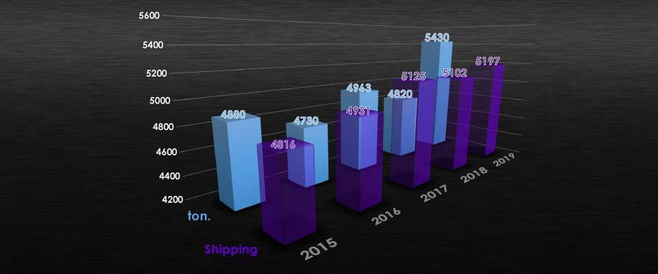 Grafico spedizione merce Eurotrading
