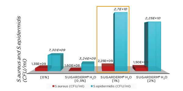Protocollo sugarderm