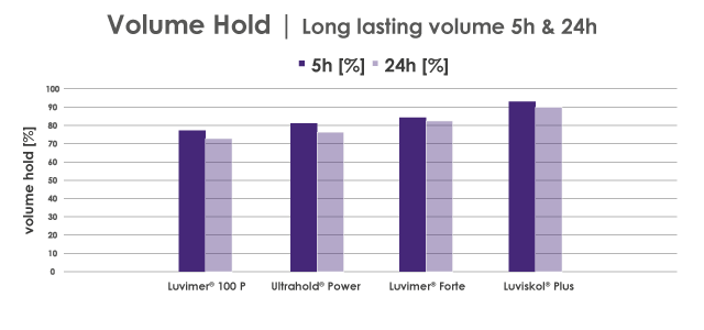 Volume-Hold-IDLE