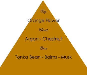 Piramide-NOURISHING-RITUAL