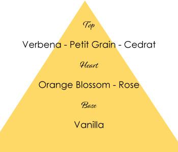 Piramide-PROVENCALE-DOLCE-VITA
