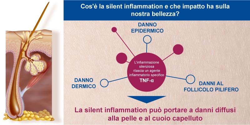 Cos'è la Silent Inflammation