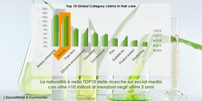 Grafico Top Claim BioToLife